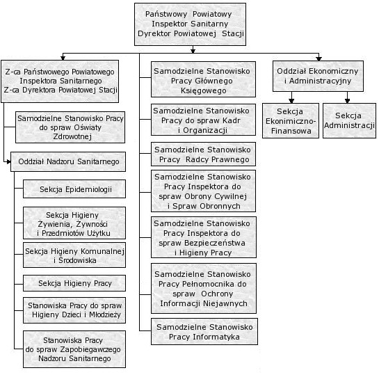 schemat organizacyjny PSSEw Sosnowcu